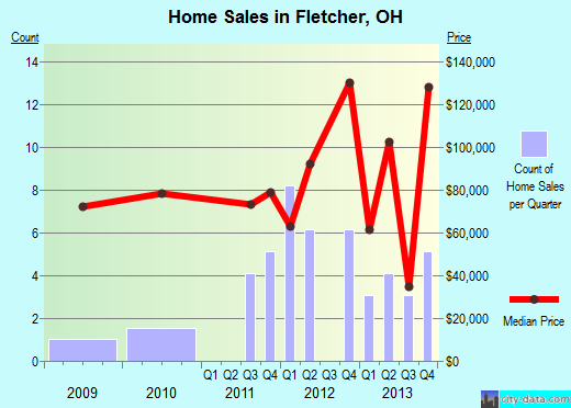 Fletcher,OH real estate house value index trend