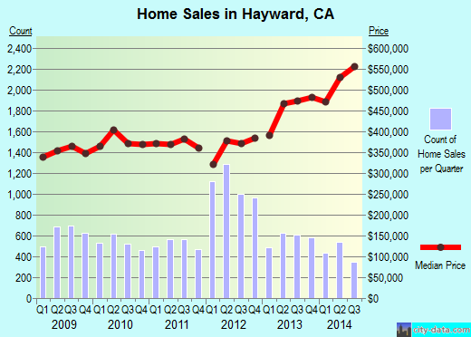 Hayward,CA real estate house value index trend