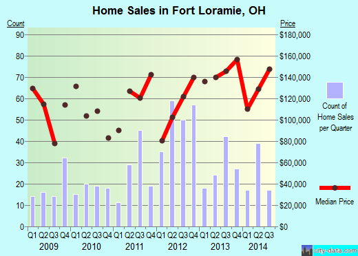 Fort Loramie,OH real estate house value index trend