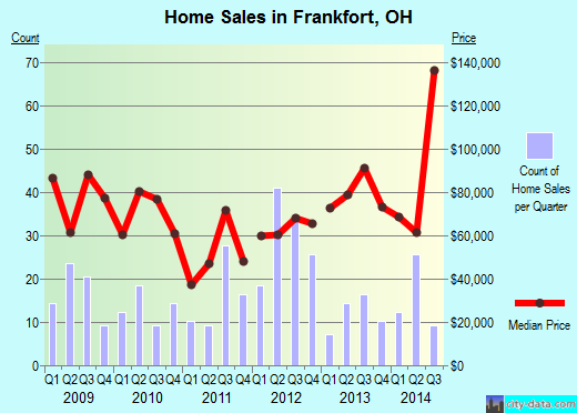 Frankfort,OH real estate house value index trend