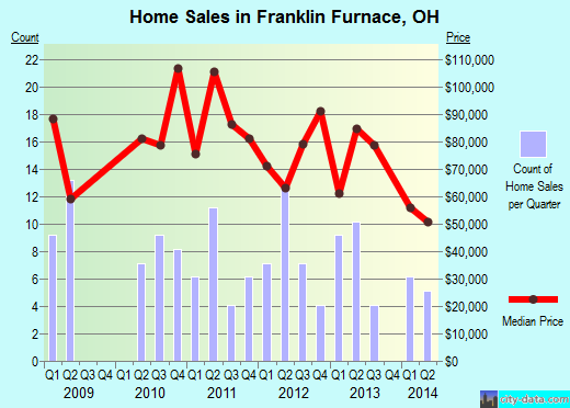 Franklin Furnace,OH real estate house value index trend