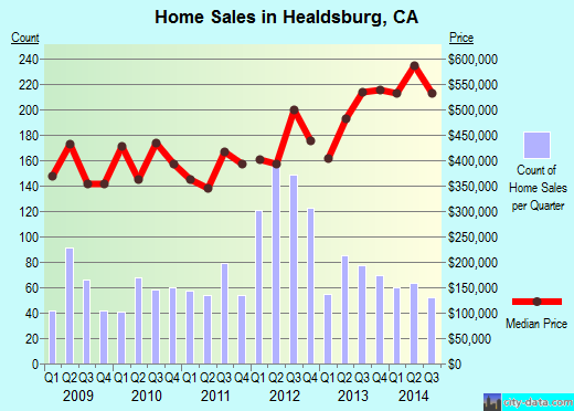 Healdsburg,CA real estate house value index trend