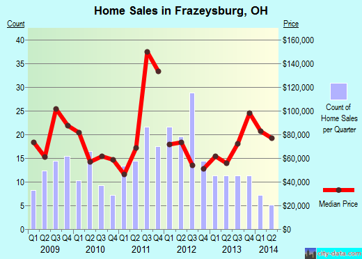 Frazeysburg,OH real estate house value index trend