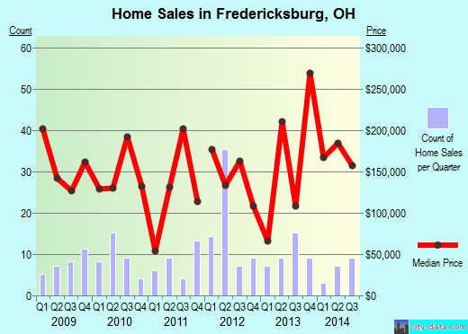 Fredericksburg,OH real estate house value index trend