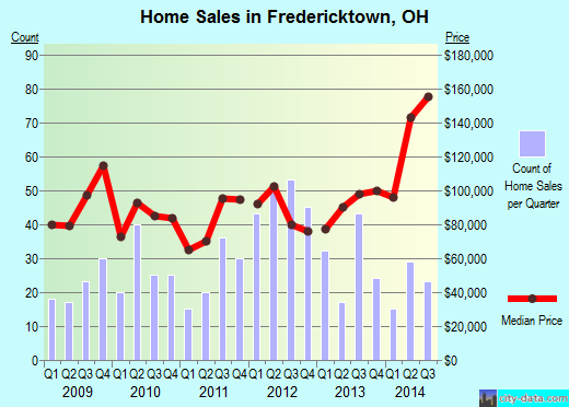 Fredericktown,OH index of house prices