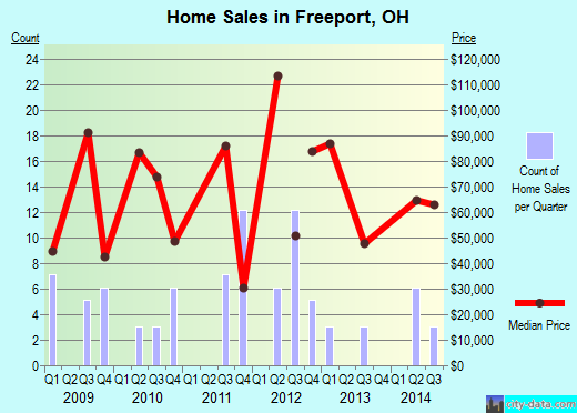Freeport,OH real estate house value index trend