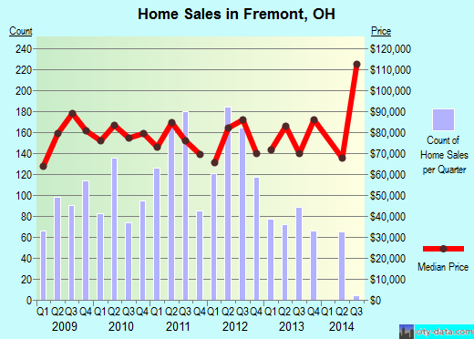 Fremont,OH real estate house value index trend
