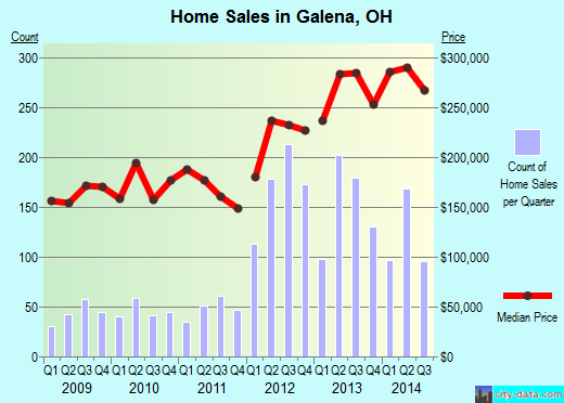 Galena,OH real estate house value index trend