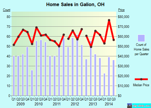 Galion,OH real estate house value index trend
