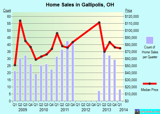 Gallipolis,OH real estate house value index trend