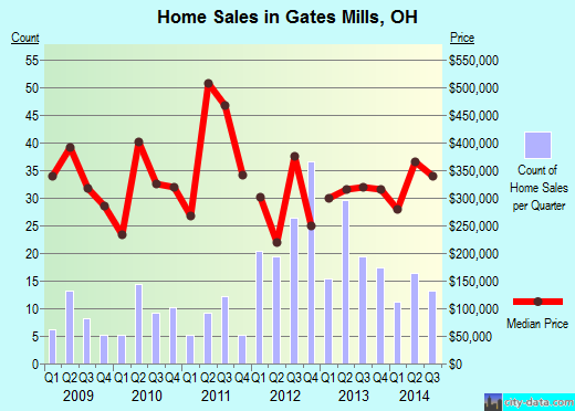 Gates Mills,OH real estate house value index trend
