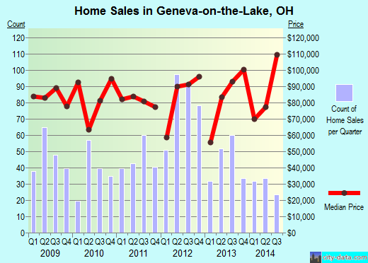 Geneva-on-the-Lake,OH index of house prices
