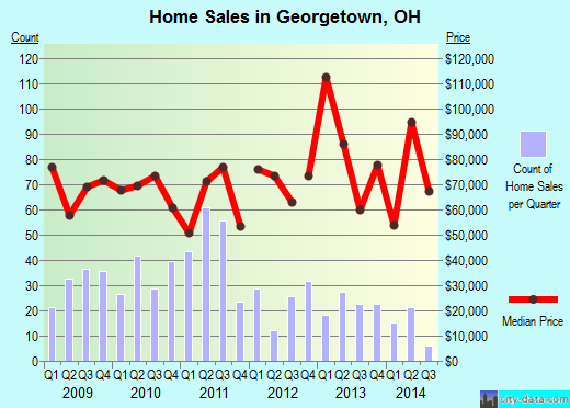 Georgetown,OH real estate house value index trend