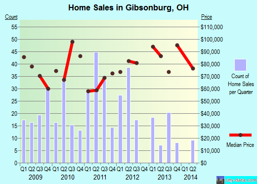 Gibsonburg,OH real estate house value index trend