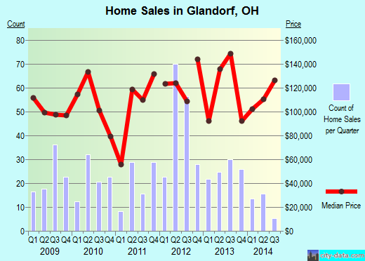 Glandorf,OH index of house prices