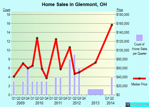Glenmont,OH real estate house value index trend