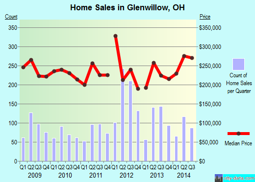 Glenwillow,OH real estate house value index trend