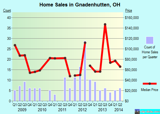 Gnadenhutten,OH real estate house value index trend