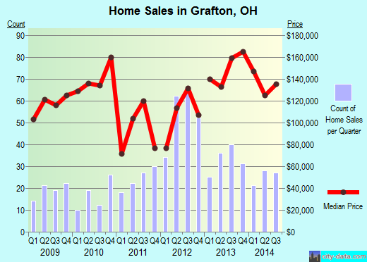 Grafton,OH real estate house value index trend