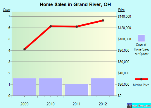 Grand River,OH real estate house value index trend