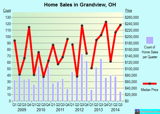 Grandview,OH real estate house value index trend