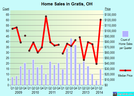 Gratis,OH real estate house value index trend