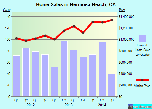 Hermosa Beach,CA real estate house value index trend