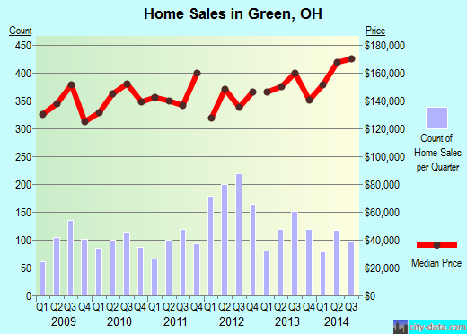 Green,OH real estate house value index trend