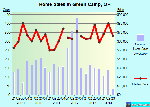 Green Camp,OH real estate house value index trend