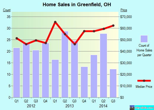 Greenfield,OH real estate house value index trend