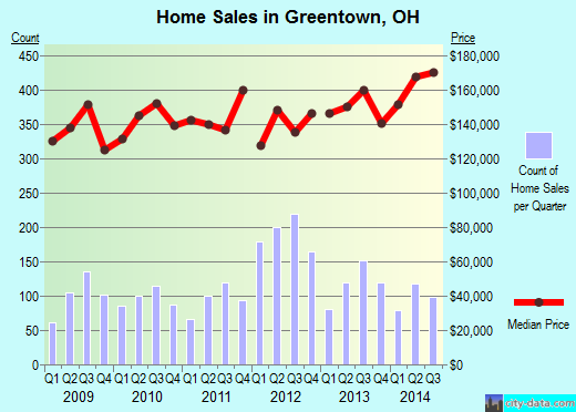 Greentown,OH real estate house value index trend