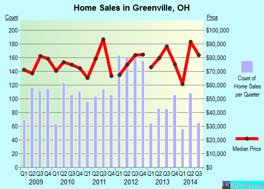 Greenville,OH real estate house value index trend