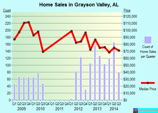 Grayson Valley,AL real estate house value index trend