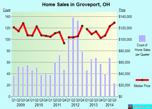 Groveport,OH real estate house value index trend