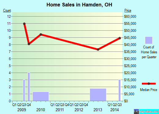 Hamden,OH real estate house value index trend