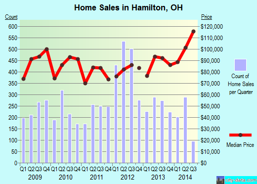 Hamilton,OH index of house prices