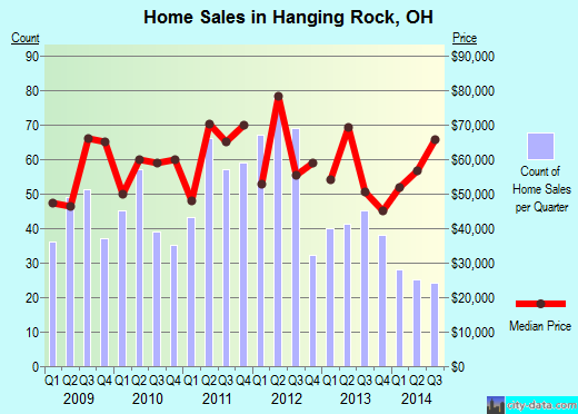Hanging Rock,OH real estate house value index trend