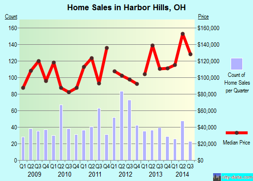Harbor Hills,OH real estate house value index trend
