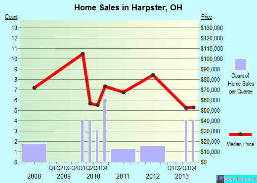 Harpster,OH real estate house value index trend