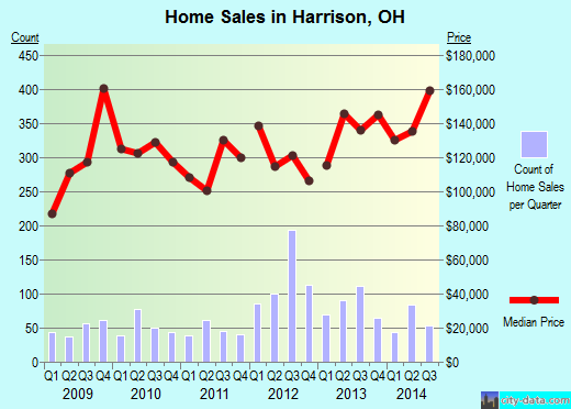 Harrison,OH real estate house value index trend