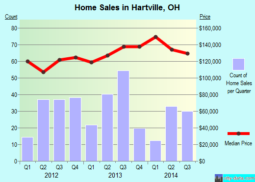 Hartville,OH real estate house value index trend