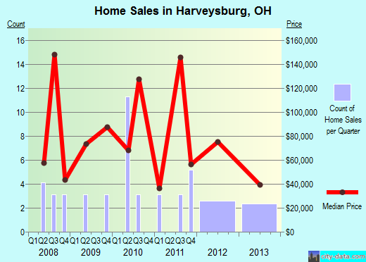 Harveysburg,OH real estate house value index trend