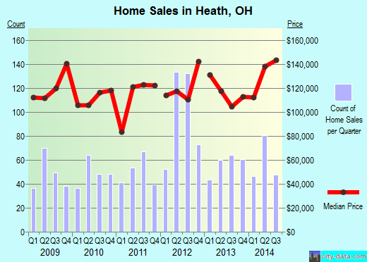 Heath,OH real estate house value index trend