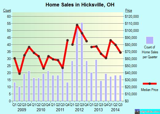 Hicksville,OH real estate house value index trend
