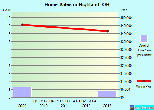 Highland,OH real estate house value index trend