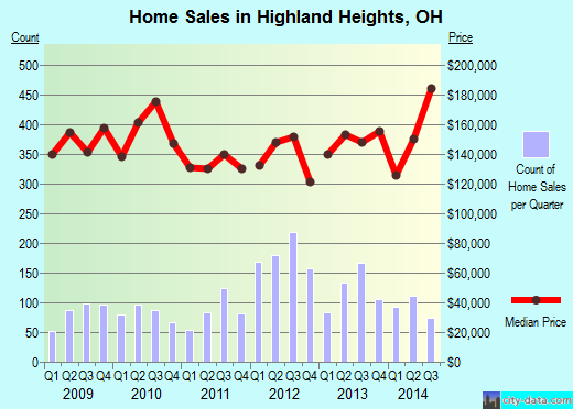 Highland Heights,OH real estate house value index trend