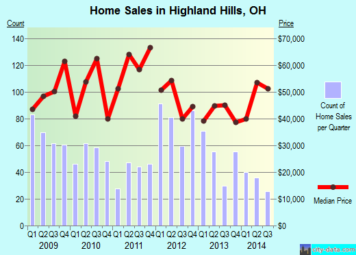 Highland Hills,OH real estate house value index trend