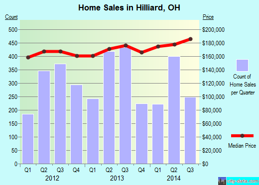Hilliard,OH real estate house value index trend