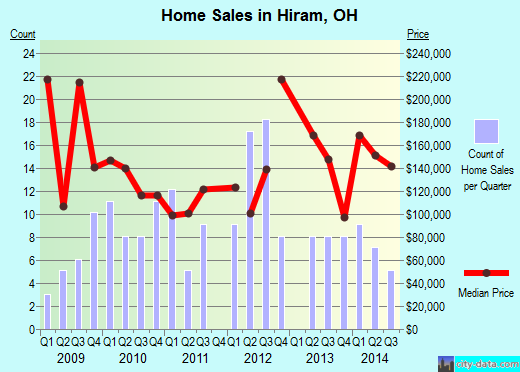 Hiram,OH real estate house value index trend