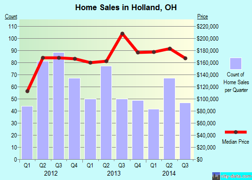 Holland,OH real estate house value index trend